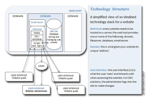 Technology Stack CMS